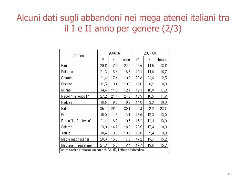 Alcuni dati sugli abbandoni nei mega atenei italiani tra il I e II anno per genere (2/3) 10