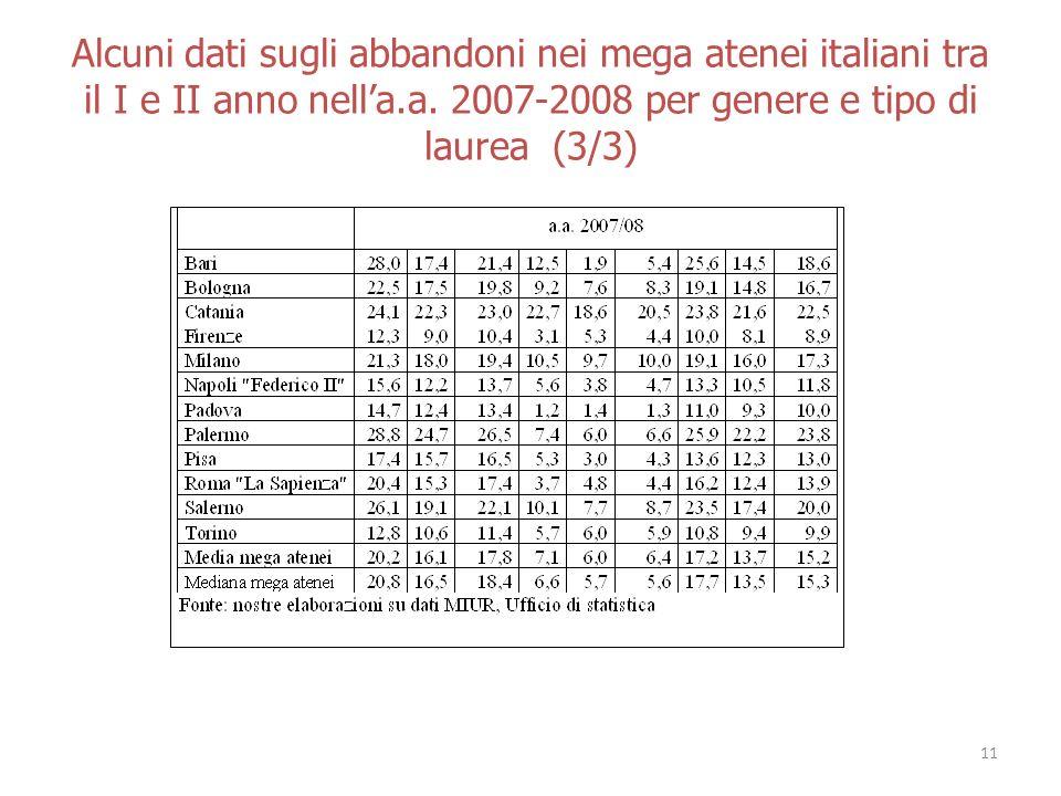 Alcuni dati sugli abbandoni nei mega atenei italiani tra il I e II anno nella.a.