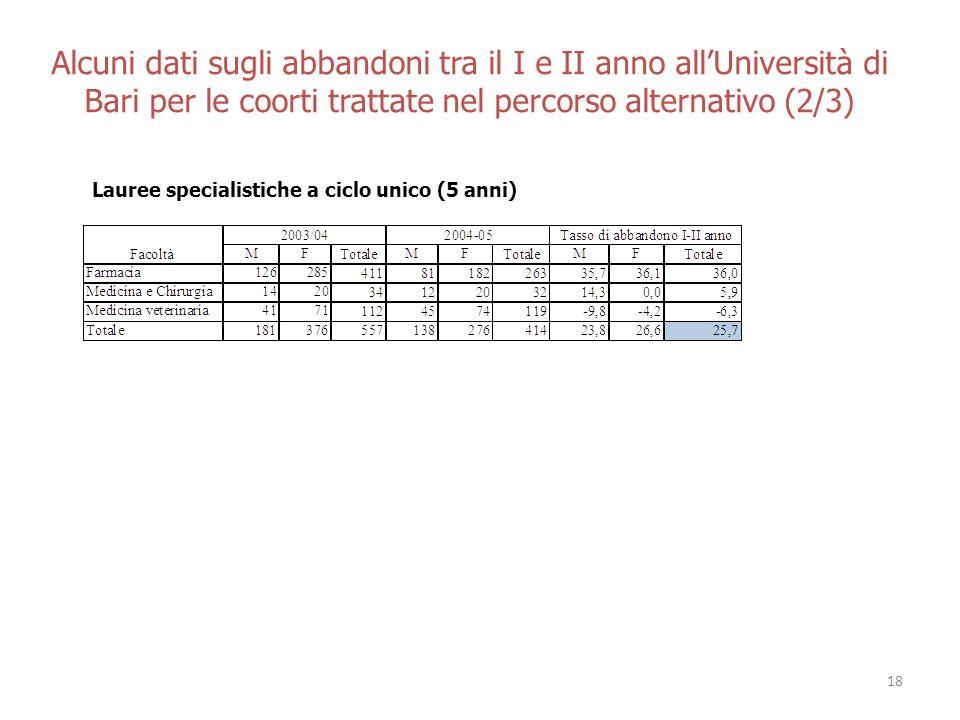 Alcuni dati sugli abbandoni tra il I e II anno allUniversità di Bari per le coorti trattate nel percorso alternativo (2/3) Lauree specialistiche a ciclo unico (5 anni) 18