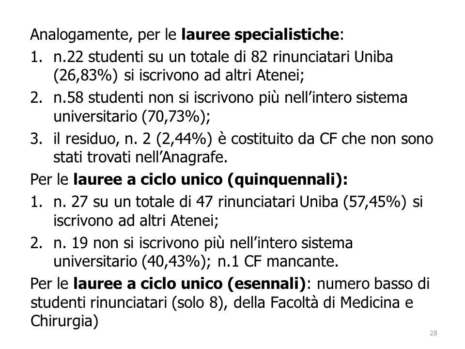 Analogamente, per le lauree specialistiche: 1.n.22 studenti su un totale di 82 rinunciatari Uniba (26,83%) si iscrivono ad altri Atenei; 2.n.58 studenti non si iscrivono più nellintero sistema universitario (70,73%); 3.il residuo, n.