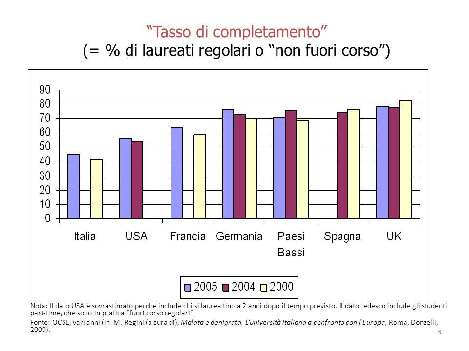 Tasso di completamento (= % di laureati regolari o non fuori corso) Nota: Il dato USA è sovrastimato perché include chi si laurea fino a 2 anni dopo il tempo previsto.