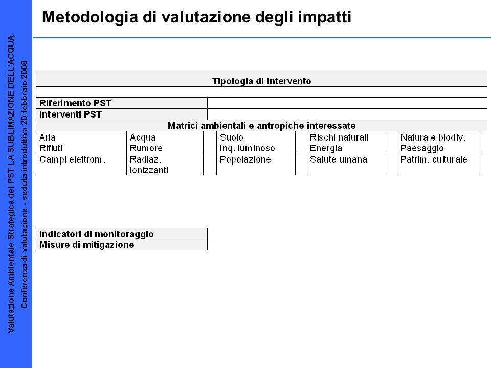Metodologia di valutazione degli impatti Valutazione Ambientale Strategica del PST LA SUBLIMAZIONE DELLACQUA Conferenza di valutazione - seduta introd