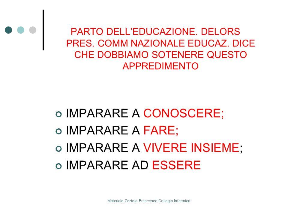 Materiale Zeziola Francesco Collegio Infermieri PARTO DELLEDUCAZIONE. DELORS PRES. COMM NAZIONALE EDUCAZ. DICE CHE DOBBIAMO SOTENERE QUESTO APPREDIMEN