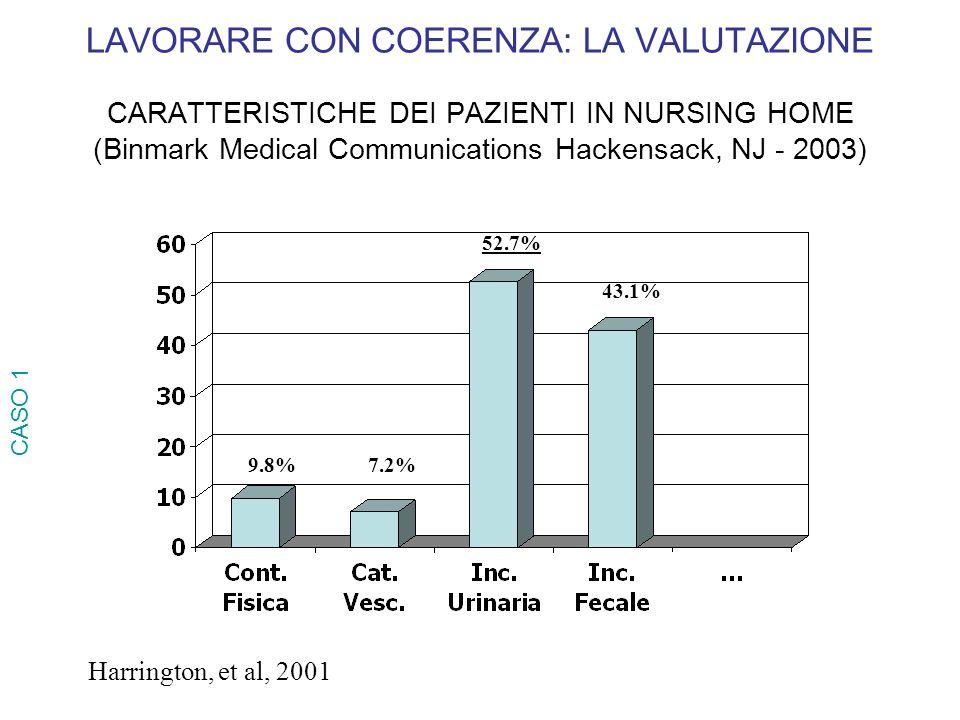 LAVORARE CON COERENZA: LA VALUTAZIONE CARATTERISTICHE DEI PAZIENTI IN NURSING HOME (Binmark Medical Communications Hackensack, NJ - 2003) 9.8%7.2% 52.
