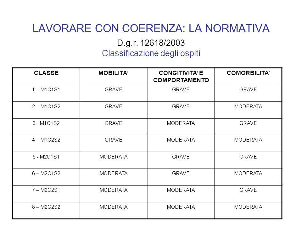 LAVORARE CON COERENZA: LA NORMATIVA D.g.r. 12618/2003 Classificazione degli ospiti CLASSEMOBILITACONGITIVITA E COMPORTAMENTO COMORBILITA 1 – M1C1S1GRA