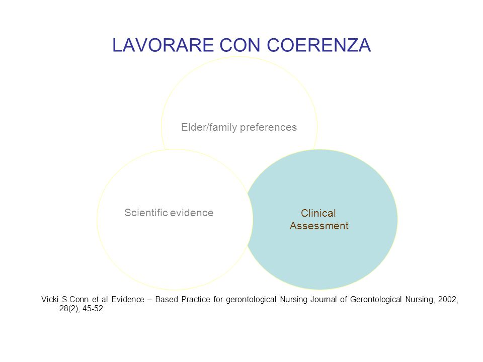 LAVORARE CON COERENZA Vicki S.Conn et al Evidence – Based Practice for gerontological Nursing Journal of Gerontological Nursing, 2002, 28(2), 45-52. E