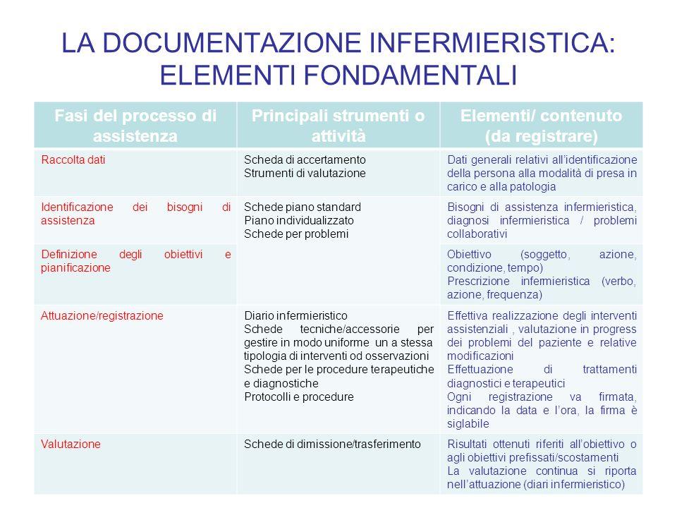 LA DOCUMENTAZIONE INFERMIERISTICA: ELEMENTI FONDAMENTALI Fasi del processo di assistenza Principali strumenti o attività Elementi/ contenuto (da regis