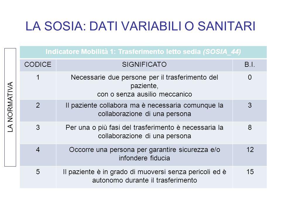 LA SOSIA: DATI VARIABILI O SANITARI Indicatore Mobilità 1: Trasferimento letto sedia (SOSIA_44) CODICESIGNIFICATOB.I. 1Necessarie due persone per il t