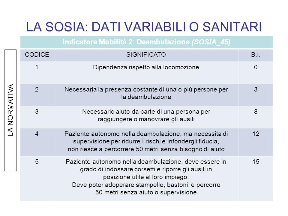 LA SOSIA: DATI VARIABILI O SANITARI Indicatore Mobilità 2: Deambulazione (SOSIA_45) CODICESIGNIFICATOB.I. 1Dipendenza rispetto alla locomozione0 2Nece