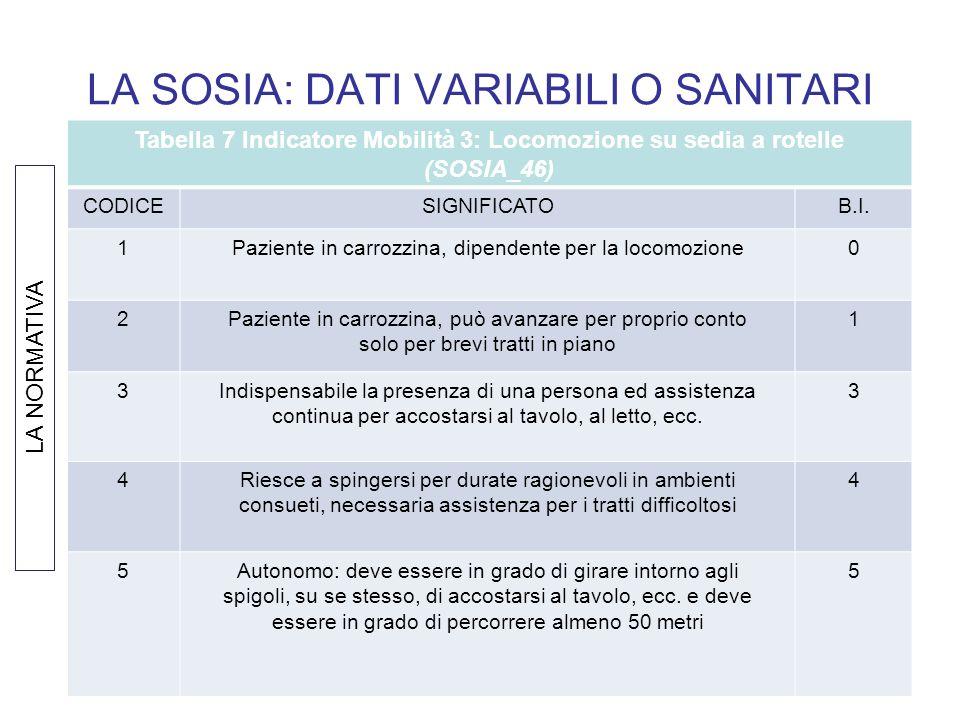 LA SOSIA: DATI VARIABILI O SANITARI Tabella 7 Indicatore Mobilità 3: Locomozione su sedia a rotelle (SOSIA_46) CODICESIGNIFICATOB.I. 1Paziente in carr
