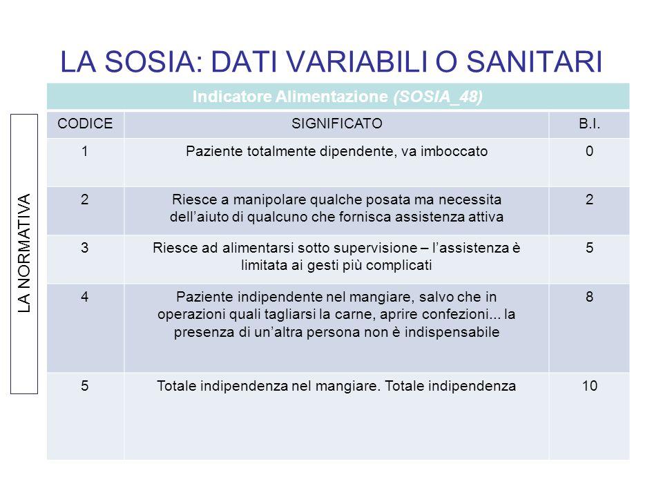 LA SOSIA: DATI VARIABILI O SANITARI Indicatore Alimentazione (SOSIA_48) CODICESIGNIFICATOB.I. 1Paziente totalmente dipendente, va imboccato0 2Riesce a