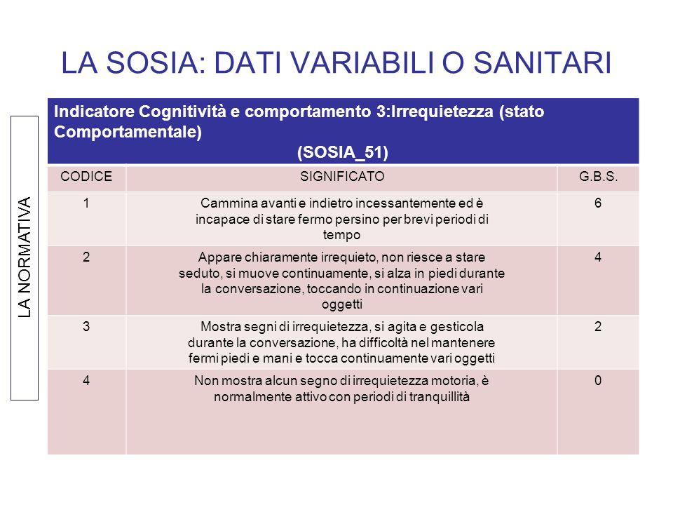 LA SOSIA: DATI VARIABILI O SANITARI Indicatore Cognitività e comportamento 3:Irrequietezza (stato Comportamentale) (SOSIA_51) CODICESIGNIFICATOG.B.S.