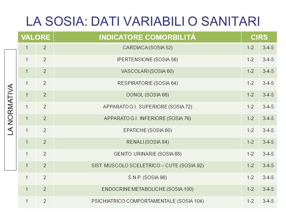 LA SOSIA: DATI VARIABILI O SANITARI VALOREINDICATORE COMORBILITÁCIRS 12CARDIACA (SOSIA 52)1-23-4-5 12IPERTENSIONE (SOSIA 56)1-23-4-5 12VASCOLARI (SOSI