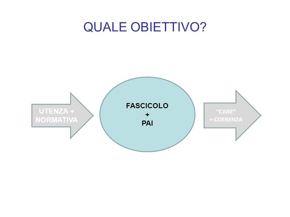 QUALE OBIETTIVO? FASCICOLO + PAI UTENZA + NORMATIVA CARE + COERENZA