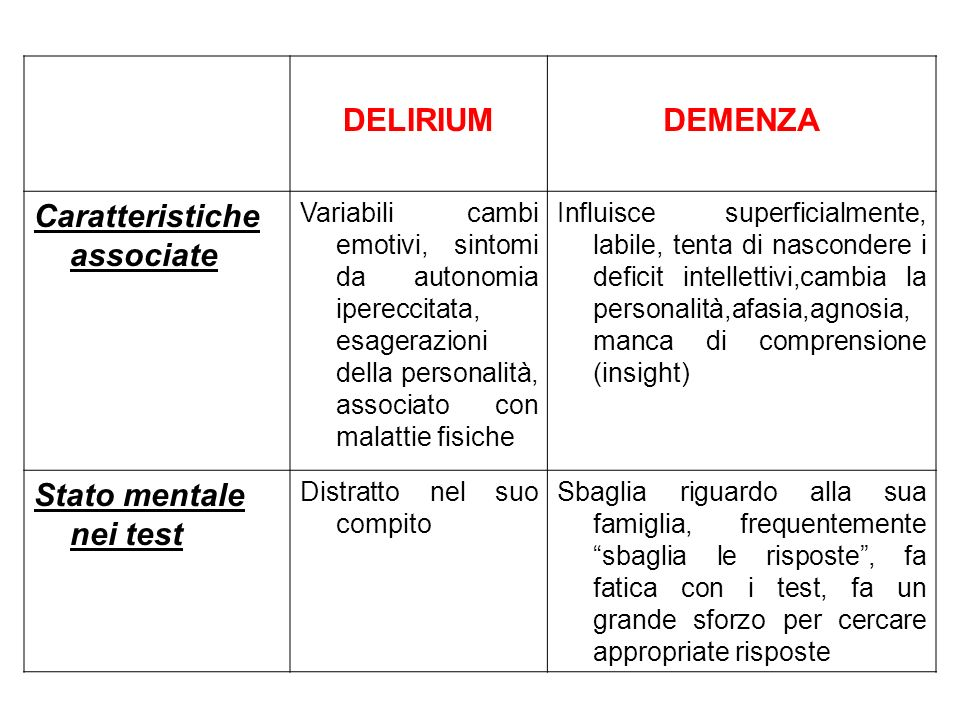 DELIRIUMDEMENZA Caratteristiche associate Variabili cambi emotivi, sintomi da autonomia ipereccitata, esagerazioni della personalità, associato con ma