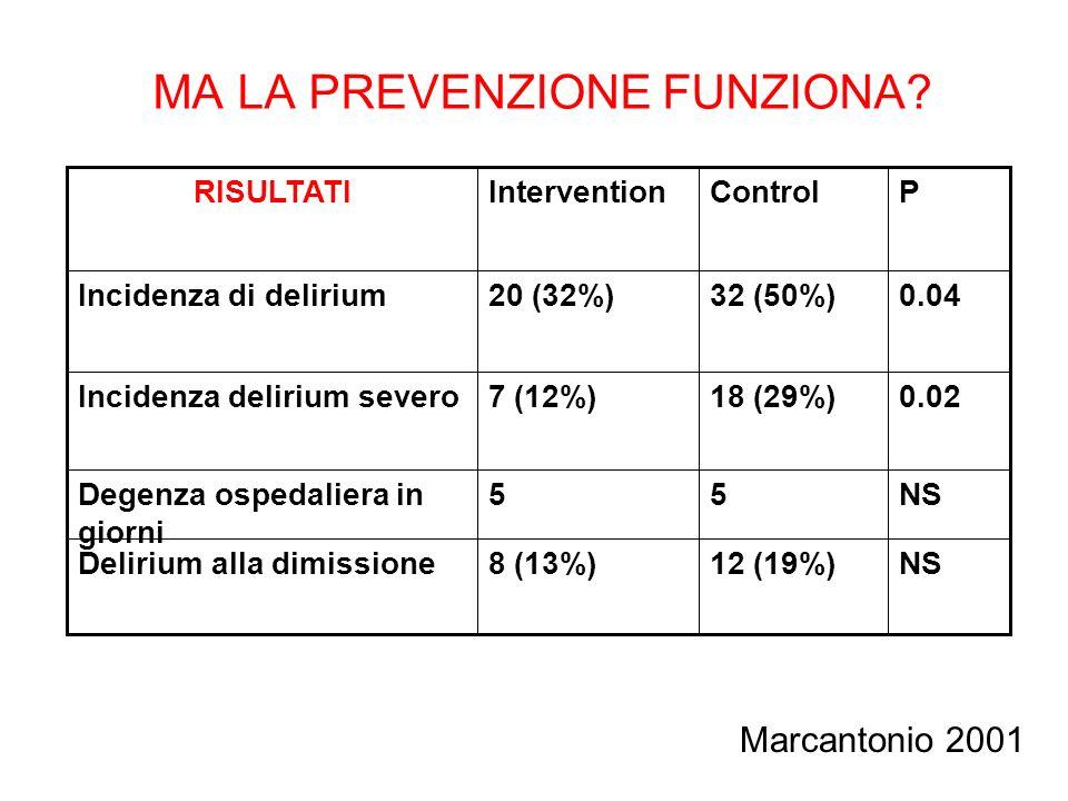 NS55Degenza ospedaliera in giorni 0.0218 (29%)7 (12%)Incidenza delirium severo 0.0432 (50%)20 (32%)Incidenza di delirium PControlInterventionRISULTATI