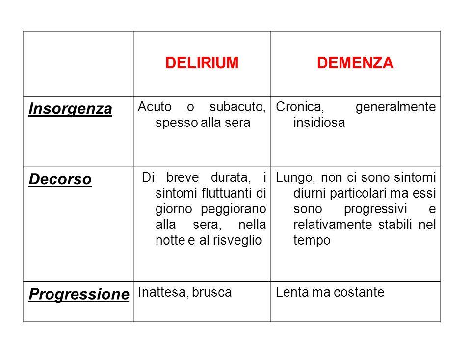 In una Unità di Terapia Intensiva The Intensive Care Delirium Screening Checklist (ICDSC) Bergeron N, et Al:.