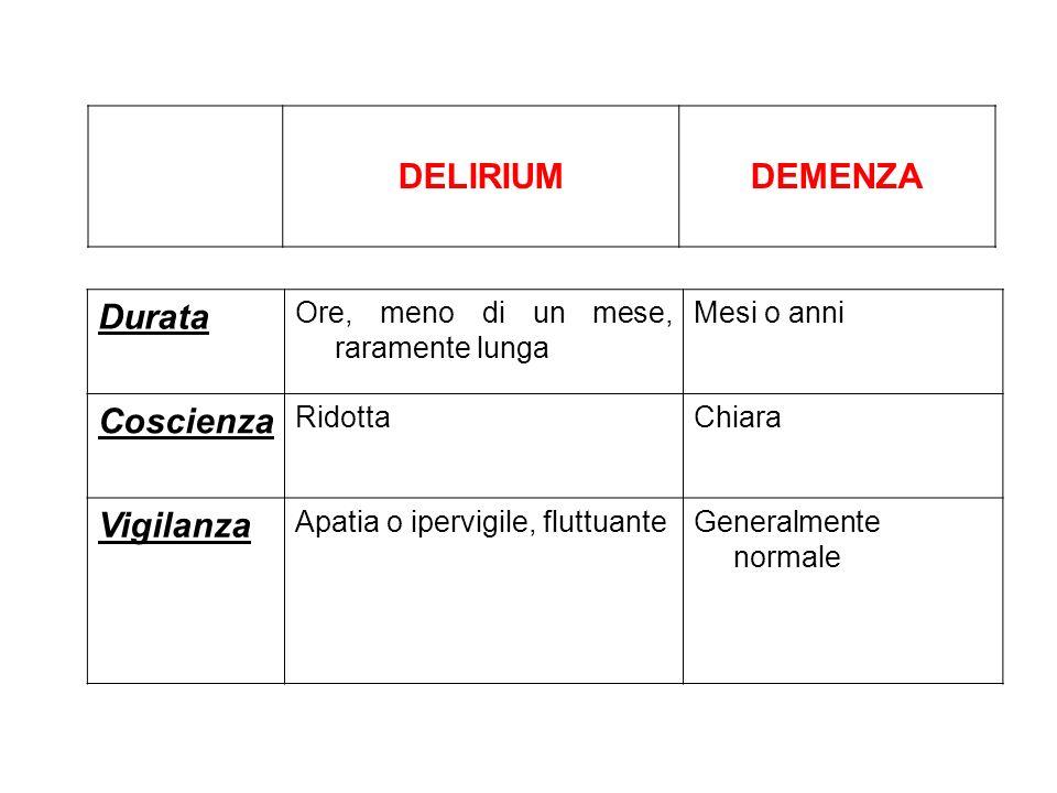 COME VALUTARE IL RISCHIO DI DELIRIUM Punteggio totale 0 1 o 2 >3 Incidenza di delirium (%) 2 11 50 Prima di un intervento chirurgico Marcantonio et al.