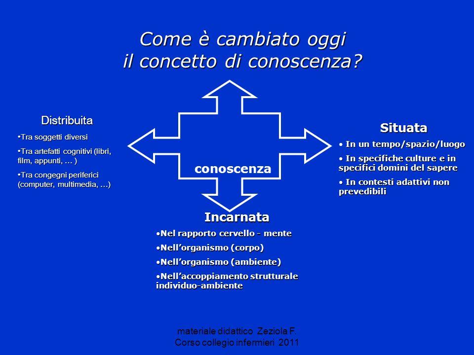 materiale didattico Zeziola F. Corso collegio infermieri 2011 conoscenza Distribuita Tra soggetti diversiTra soggetti diversi Tra artefatti cognitivi