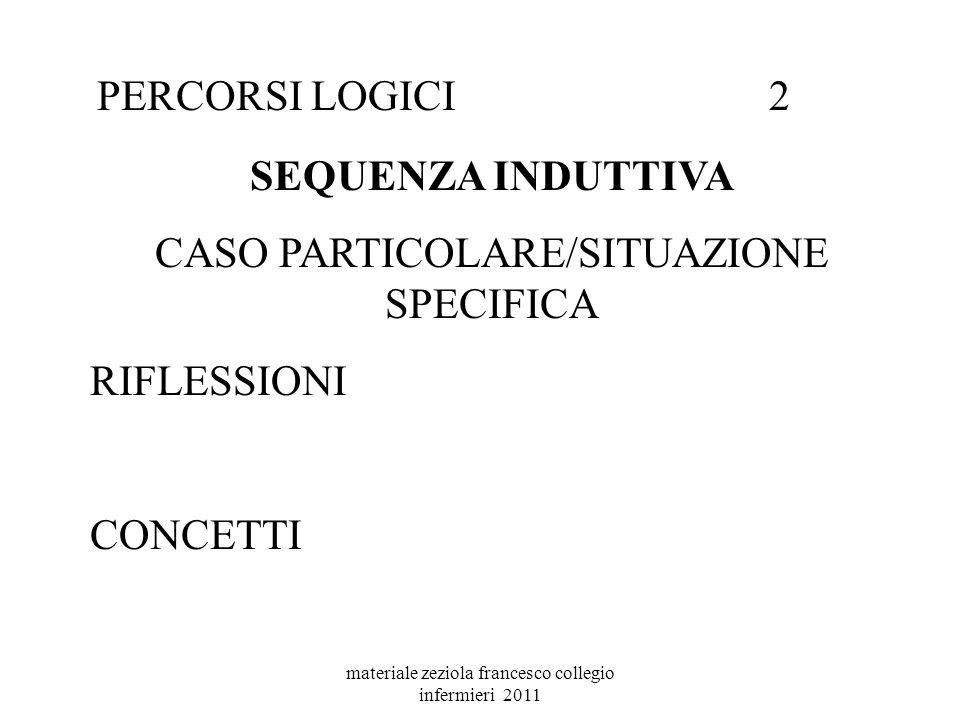 materiale zeziola francesco collegio infermieri 2011 PERCORSI LOGICI2 SEQUENZA INDUTTIVA CASO PARTICOLARE/SITUAZIONE SPECIFICA RIFLESSIONI CONCETTI