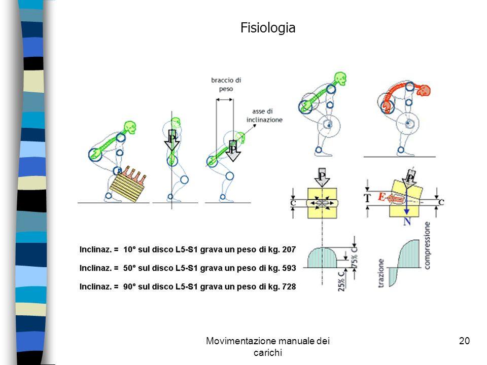 Movimentazione manuale dei carichi 20 Fisiologia