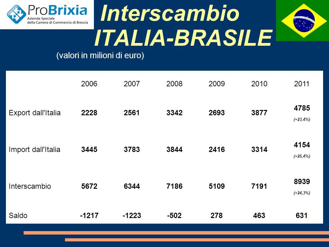 Imprese Italiane in Brasile