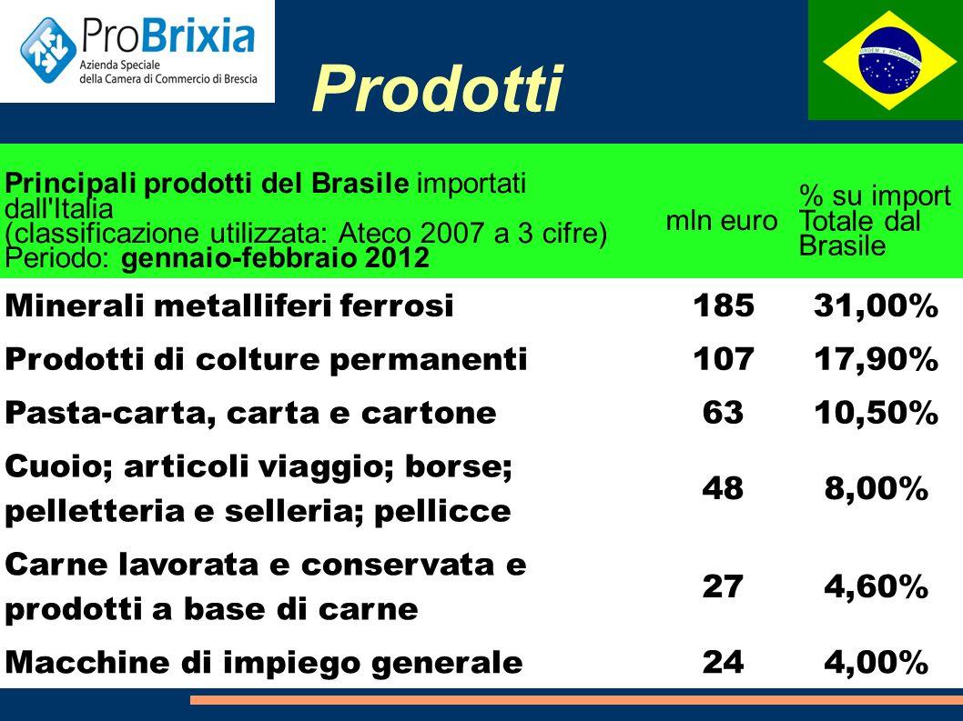 Prodotti Principali prodotti esportati dalla Lombardia in Brasile (classificazione utilizzata: Ateco 2007 a 3 cifre) Periodo: anno 2011 mln euroPeso % Altre macchine per impieghi speciali203,313,50% Altre macchine di impiego generale1348,90% Macchine per la formatura dei metalli e altre macchine utensili 124,98,30% Prodotti chimici di base, materie plastiche e gomma sintetica 102,46,80% Macchine di impiego generale956,30% Graduatoria delle province della Lombardia in termini di export in Brasile Periodo: anno 2011 mln euroPeso % Milano60240,00% Brescia189,412,60% Varese177,611,80%