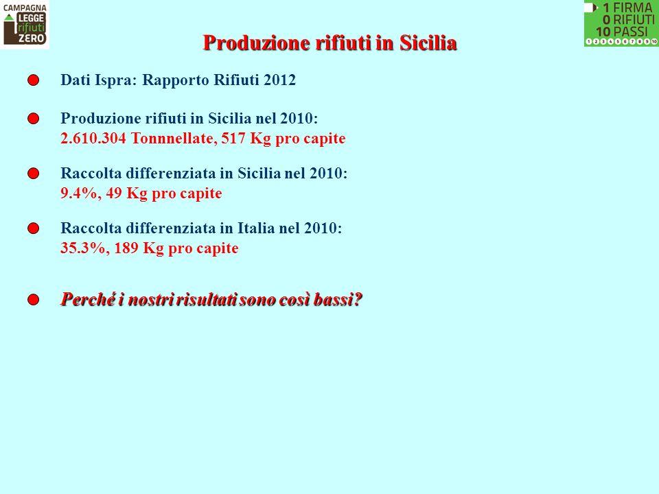 Produzione rifiuti in Sicilia Dati Ispra: Rapporto Rifiuti 2012 Produzione rifiuti in Sicilia nel 2010: 2.610.304 Tonnnellate, 517 Kg pro capite Racco