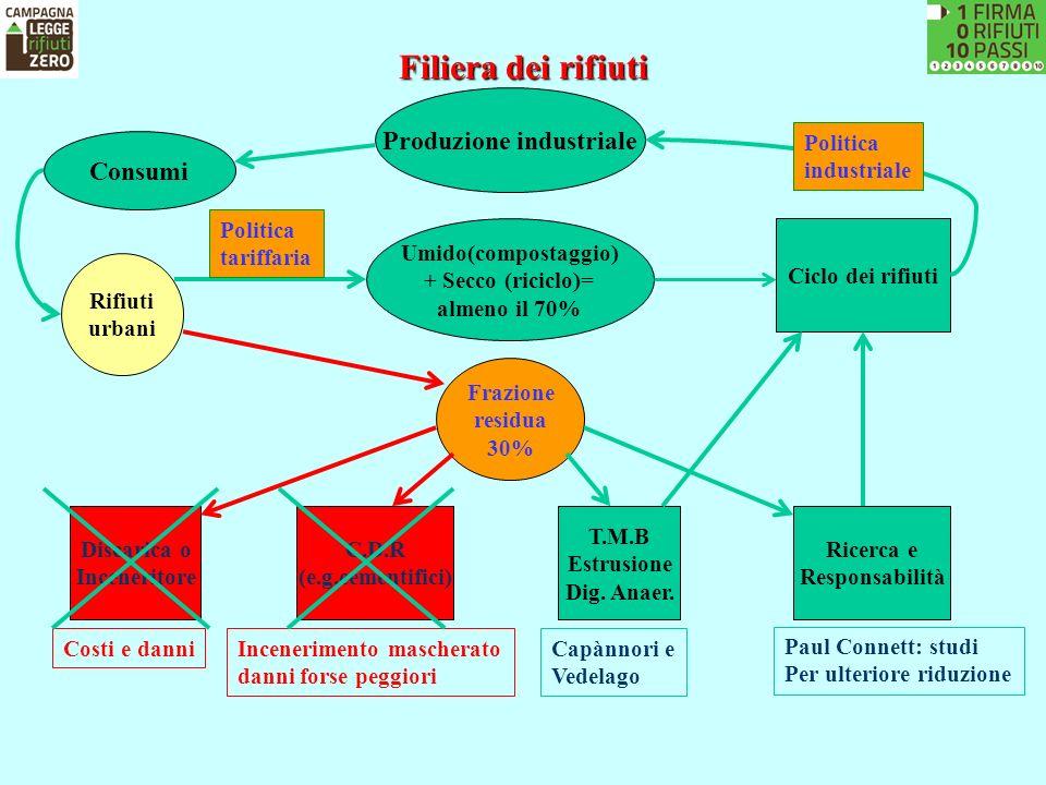 Filiera dei rifiuti Rifiuti urbani Umido(compostaggio) + Secco (riciclo)= almeno il 70% Frazione residua 30% Discarica o Inceneritore C.D.R (e.g.cemen