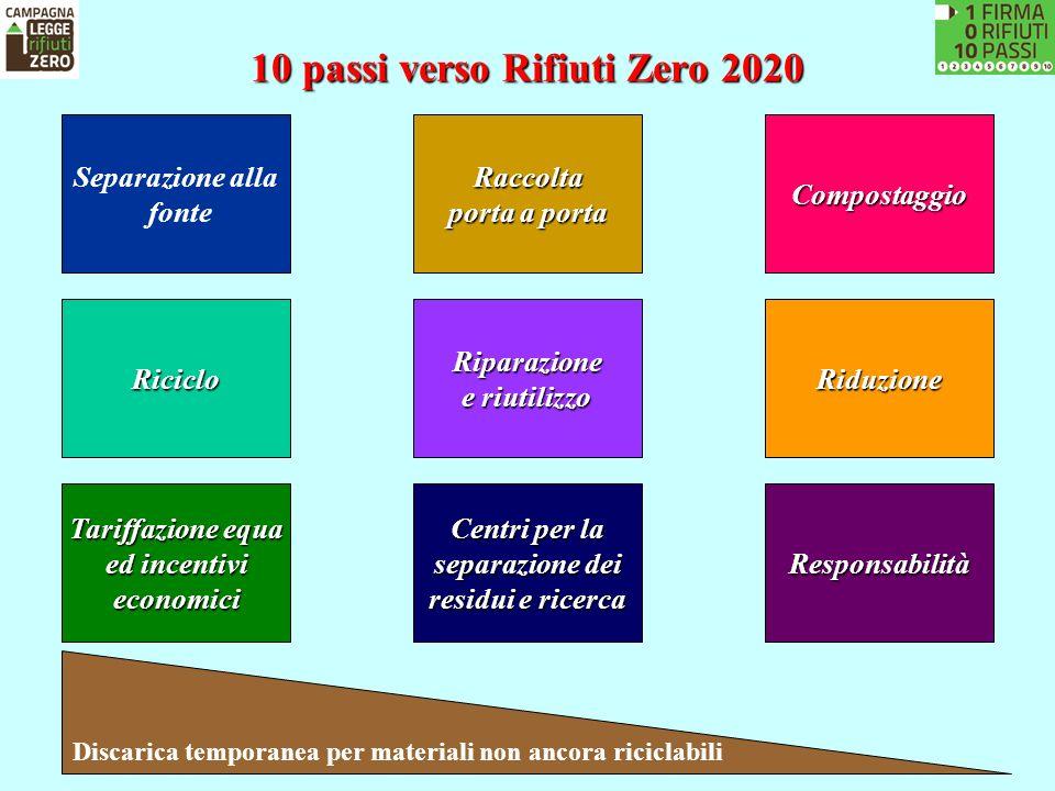 10 passi verso Rifiuti Zero 2020 Separazione alla fonteRaccolta porta a porta Compostaggio RicicloRiparazione e riutilizzo Riduzione Tariffazione equa