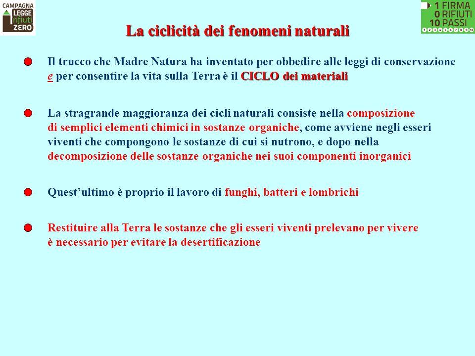 La ciclicità dei fenomeni naturali Il trucco che Madre Natura ha inventato per obbedire alle leggi di conservazione CICLO dei materiali e per consenti