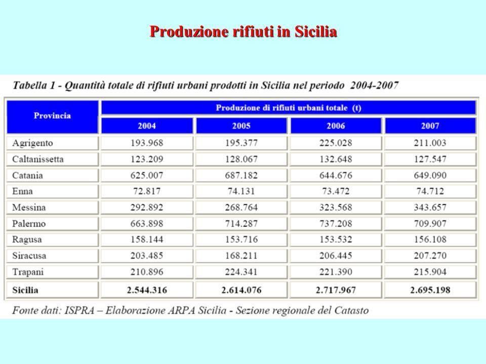 Produzione rifiuti in Sicilia