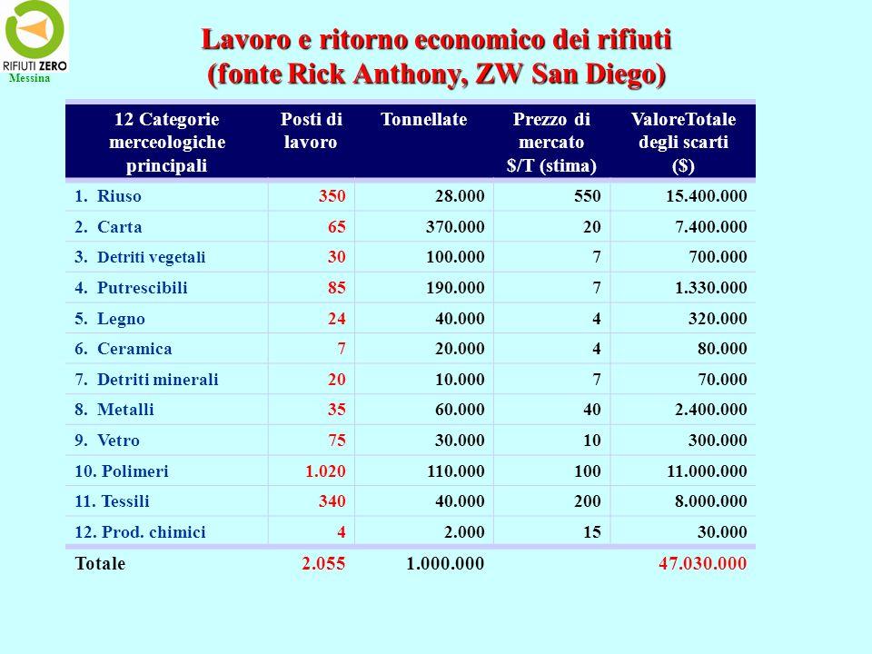 Il ciclo dei rifiuti Messina Politica industriale Politica tariffaria