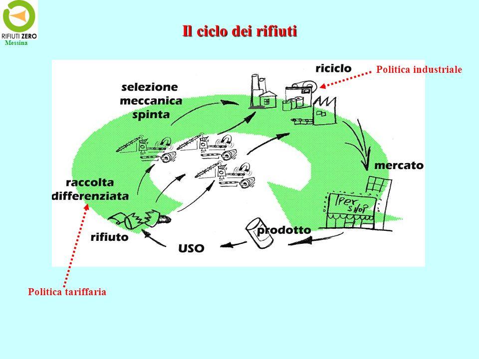 È dunque possibile organizzare un ciclo dei rifiuti, anzi un ciclo dei MATERIALI PREGIATI non utilizzati, che riduca la quantità di materiali da nascondere nelle discariche o negli inceneritori ad una frazione minimale Questo consentirebbe ai comuni (o alle SRR) di disporre di una grande quantità di materie prime seconde da cedere a prezzi modici a piccole imprese/cooperative che sorgano nei dintorni delle isole ecologiche, che possano reinserirle nel ciclo produttivo Un piano regionale dei rifiuti dovrebbe prevedere incentivi fiscali per la nascita di queste imprese col primo risultato di CREARE POSTI DI LAVORO Un piano regionale dei rifiuti dovrebbe prevedere come invogliare i cittadini a non mescolare in casa lumido col secco e a separare i materiali recuperabili Messina