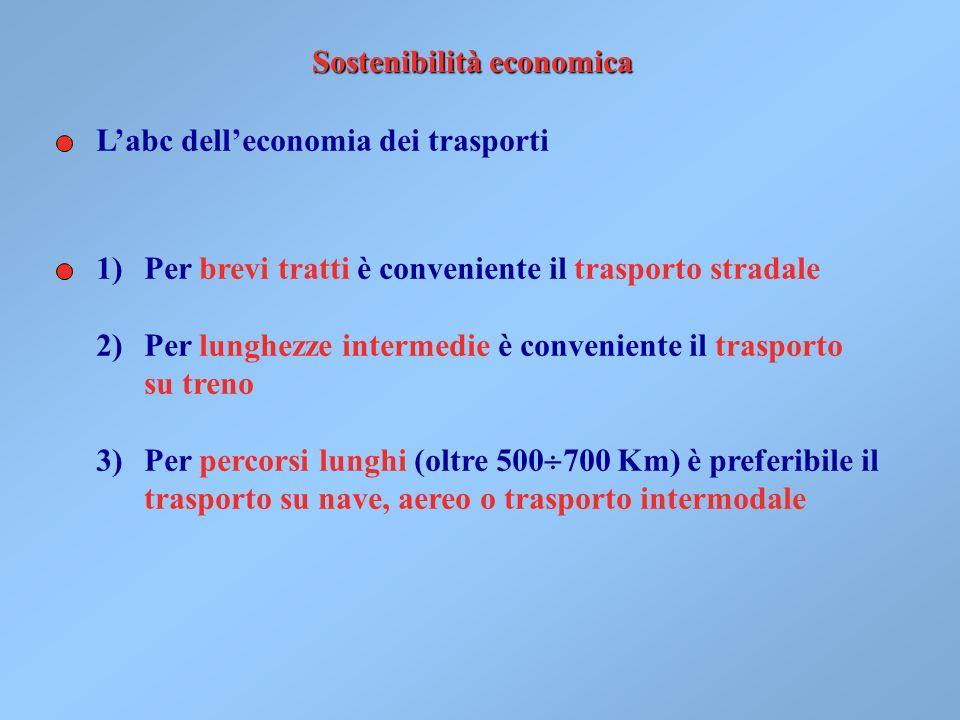 Sostenibilità economica Labc delleconomia dei trasporti 1)Per brevi tratti è conveniente il trasporto stradale 2)Per lunghezze intermedie è conveniente il trasporto su treno 3)Per percorsi lunghi (oltre 500 700 Km) è preferibile il trasporto su nave, aereo o trasporto intermodale