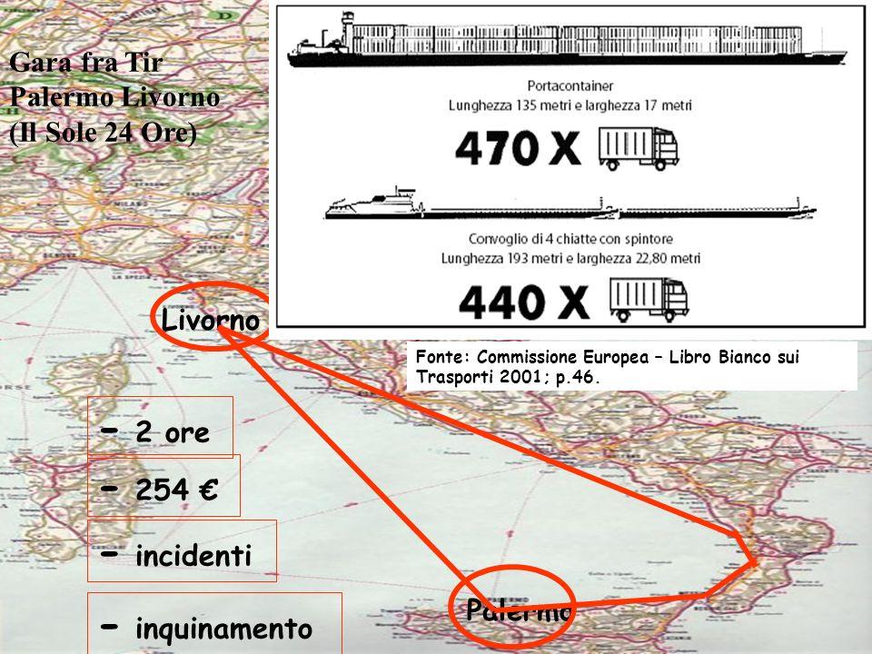 Gara fra Tir Palermo Livorno (Il Sole 24 Ore) Livorno Palermo - 2 ore - 254 - incidenti - inquinamento Fonte: Commissione Europea – Libro Bianco sui Trasporti 2001; p.46.