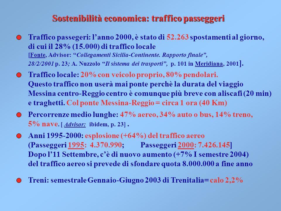 Sostenibilità economica: traffico passeggeri Traffico passegeri: lanno 2000, è stato di 52.263 spostamenti al giorno, di cui il 28% (15.000) di traffico locale [Fonte, Advisor: Collegamenti Sicilia-Continente.