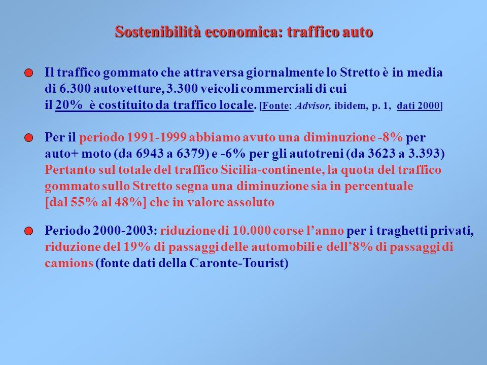 Sostenibilità economica: traffico auto Il traffico gommato che attraversa giornalmente lo Stretto è in media di 6.300 autovetture, 3.300 veicoli commerciali di cui il 20% è costituito da traffico locale.