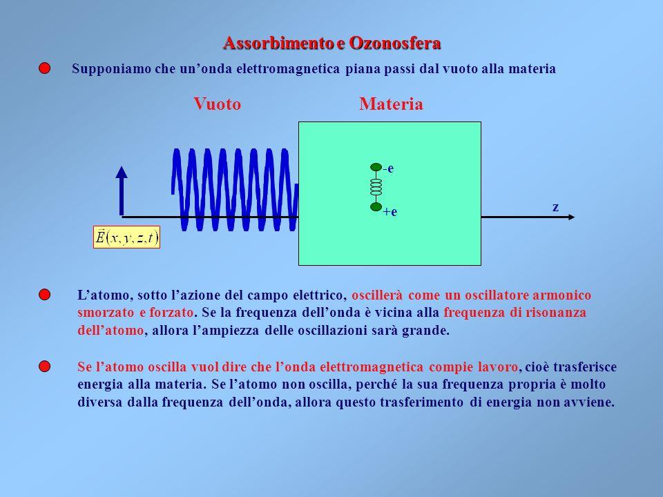 Lo Spettro delle onde elettromagnetiche Frequenza =10 k Hz 246810121416182022 k = Lunghezza donda =10 n m 6420-2-4-6-8-10-12-14n= Radio diffusione (on