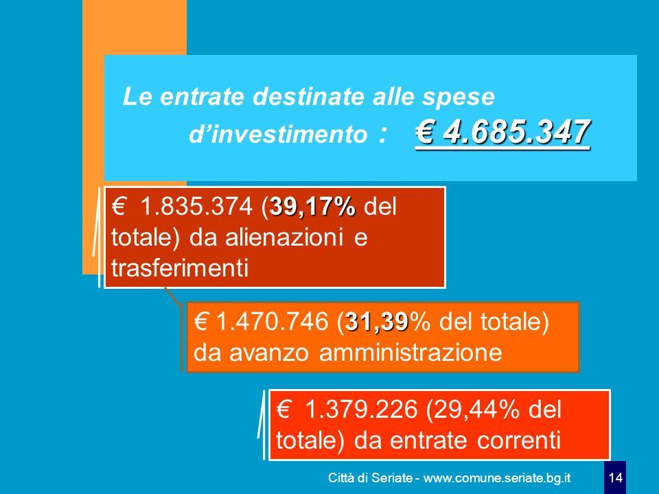 Città di Seriate - www.comune.seriate.bg.it 14 4.685.347 Le entrate destinate alle spese dinvestimento : 4.685.347 39,17% 1.835.374 (39,17% del totale