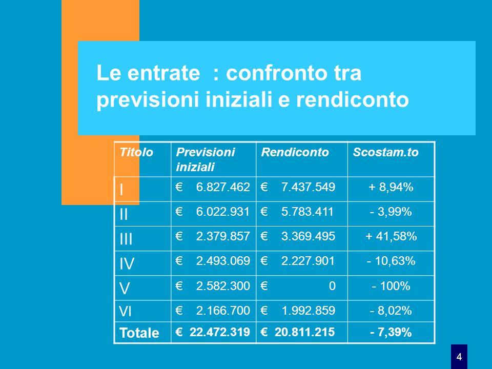 4 Le entrate : confronto tra previsioni iniziali e rendiconto TitoloPrevisioni iniziali RendicontoScostam.to I 6.827.462 7.437.549+ 8,94% II 6.022.931