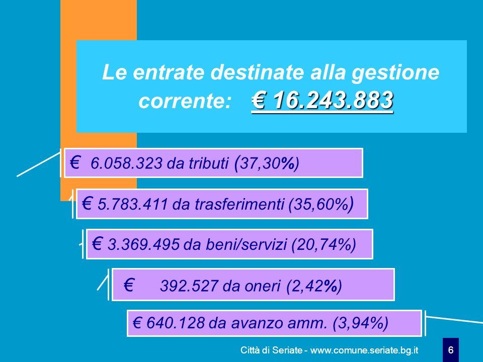 Città di Seriate - www.comune.seriate.bg.it 6 16.243.883 Le entrate destinate alla gestione corrente: 16.243.883 6.058.323 da tributi ( 37,30%) 5.783.