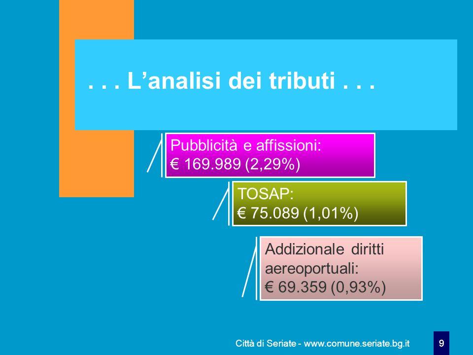 Città di Seriate - www.comune.seriate.bg.it 9... Lanalisi dei tributi... Pubblicità e affissioni: 169.989 (2,29%) TOSAP: 75.089 (1,01%) Addizionale di