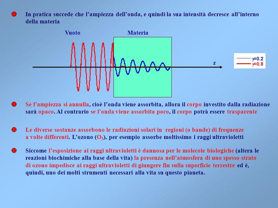 La funzione che descrive la risposta della materia allonda e.m. si chiama suscettività, e tipici andamenti in funzione delle frequenza sono mostrati n