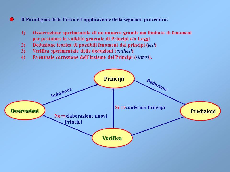 Il Paradigma delle Fisica è lapplicazione della seguente procedura: 1)Osservazione sperimentale di un numero grande ma limitato di fenomeni per postulare la validità generale di Principi e/o Leggi 2)Deduzione teorica di possibili fenomeni dai principi (tesi) 3)Verifica sperimentale delle deduzioni (antitesi) 4)Eventuale correzione dellinsieme dei Principi (sintesi).