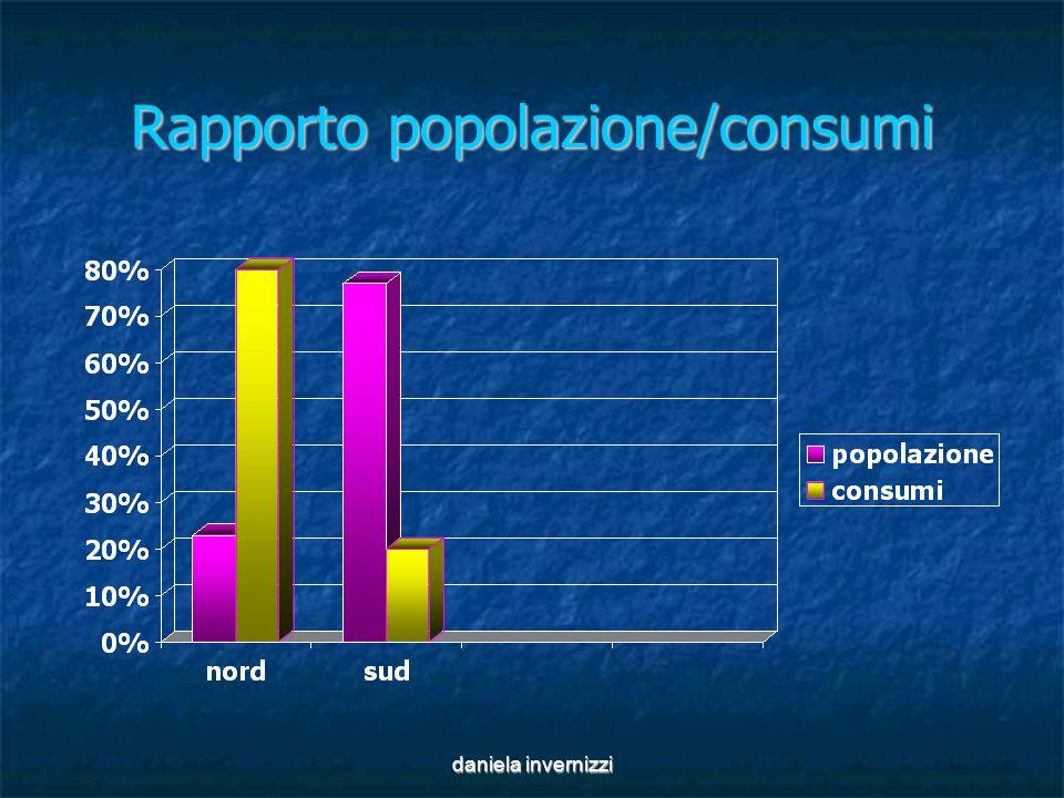 daniela invernizzi Rapporto popolazione/consumi