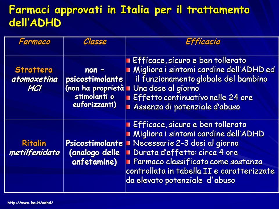 cmFarmacoClasseEfficacia Strattera atomoxetina HCl non – psicostimolante (non ha proprietà stimolanti o euforizzanti) Efficace, sicuro e ben tollerato