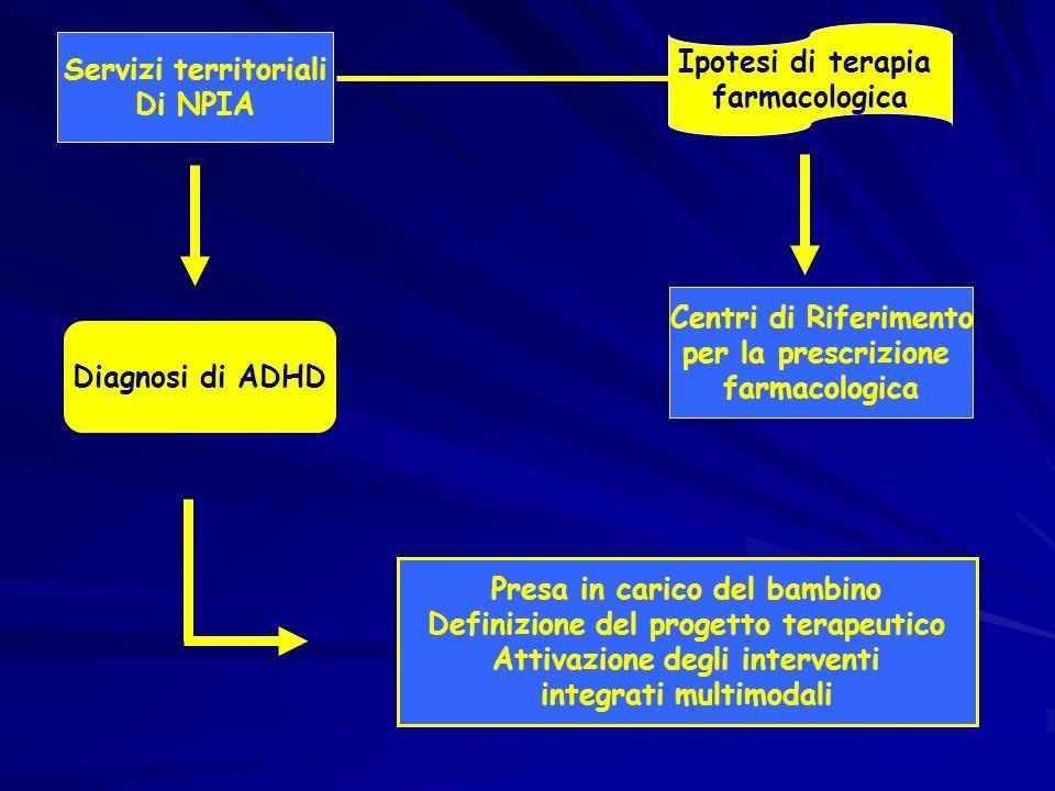 Diagnosi di ADHD Ipotesi di terapia farmacologica Servizi territoriali Di NPIA Centri di Riferimento per la prescrizione farmacologica Presa in carico del bambino Definizione del progetto terapeutico Attivazione degli interventi integrati multimodali