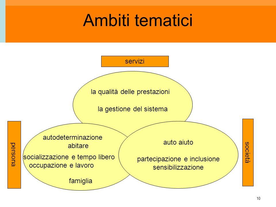 10 Ambiti tematici la gestione del sistema auto aiuto partecipazione e inclusione sensibilizzazione servizi società persona famiglia autodeterminazion