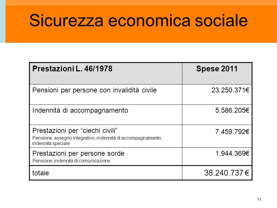 11 Sicurezza economica sociale Prestazioni L. 46/1978Spese 2011 Pensioni per persone con invalidità civile23.250.371 Indennità di accompagnamento 5.58